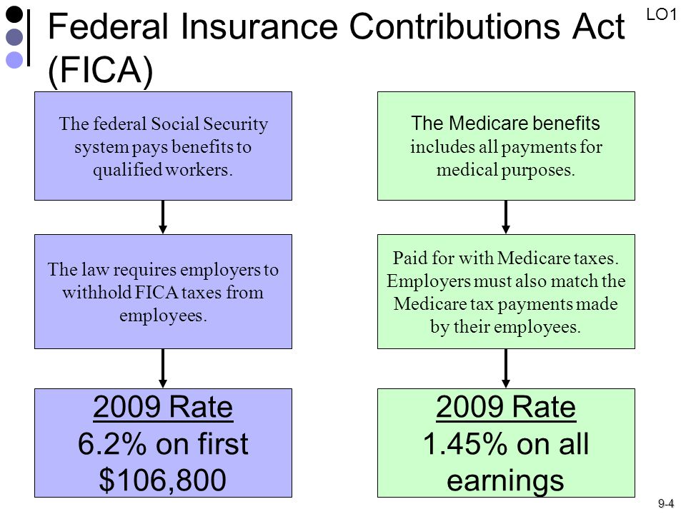 9-4 Federal Insurance Contributions Act (FICA) The federal Social Security system pays benefits to qualified workers.