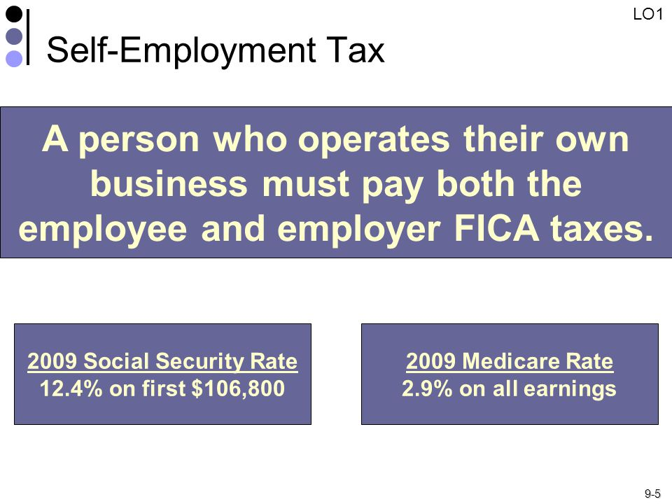9-5 Self-Employment Tax A person who operates their own business must pay both the employee and employer FICA taxes.