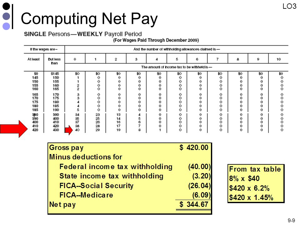 9-9 Computing Net Pay LO3