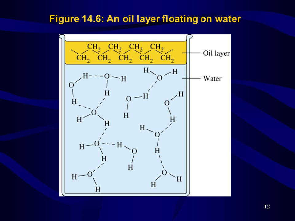 12 Figure 14.6: An oil layer floating on water