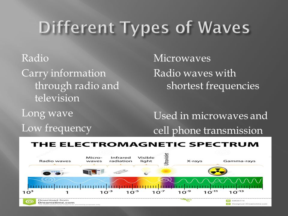Radio Carry information through radio and television Long wave Low frequency Microwaves Radio waves with shortest frequencies Used in microwaves and cell phone transmission