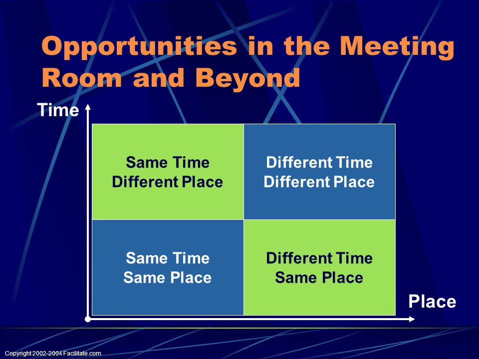 Copyright Facilitate.com Opportunities in the Meeting Room and Beyond Same Time Different Place Different Time Different Place Same Time Same Place Different Time Same Place Time Place
