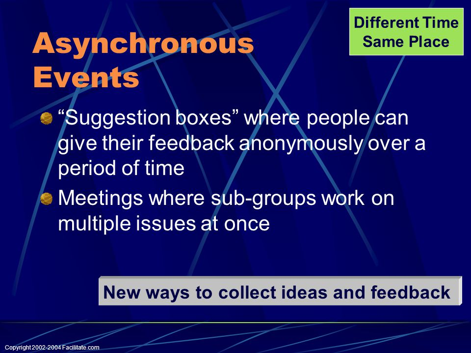 Copyright Facilitate.com Asynchronous Events Suggestion boxes where people can give their feedback anonymously over a period of time Meetings where sub-groups work on multiple issues at once Different Time Same Place New ways to collect ideas and feedback