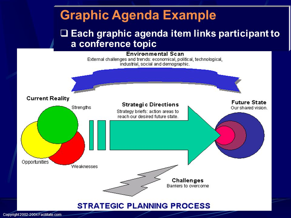 Copyright Facilitate.com Graphic Agenda Example  Each graphic agenda item links participant to a conference topic
