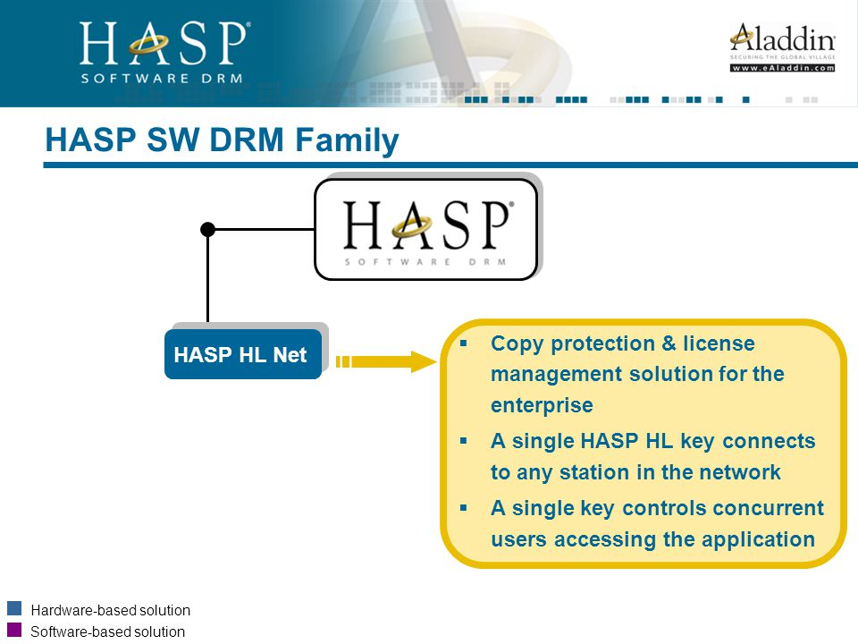 Introduction to HASP ® Software DRM Solutions, Products