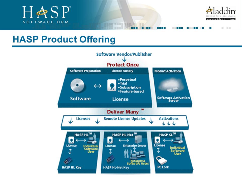 Introduction to HASP ® Software DRM Solutions, Products, Benefits