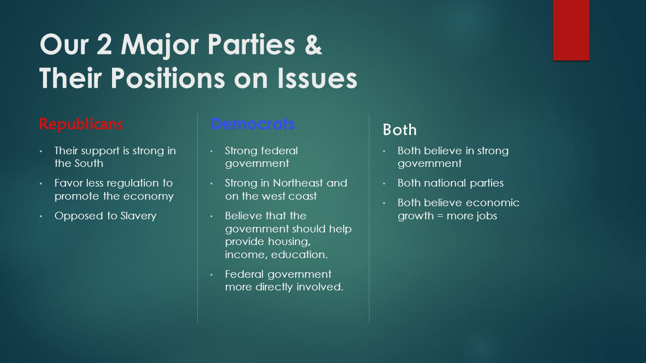 Our 2 Major Parties & Their Positions on Issues Republicans Their support is strong in the South Favor less regulation to promote the economy Opposed to Slavery Democrats Strong federal government Strong in Northeast and on the west coast Believe that the government should help provide housing, income, education.