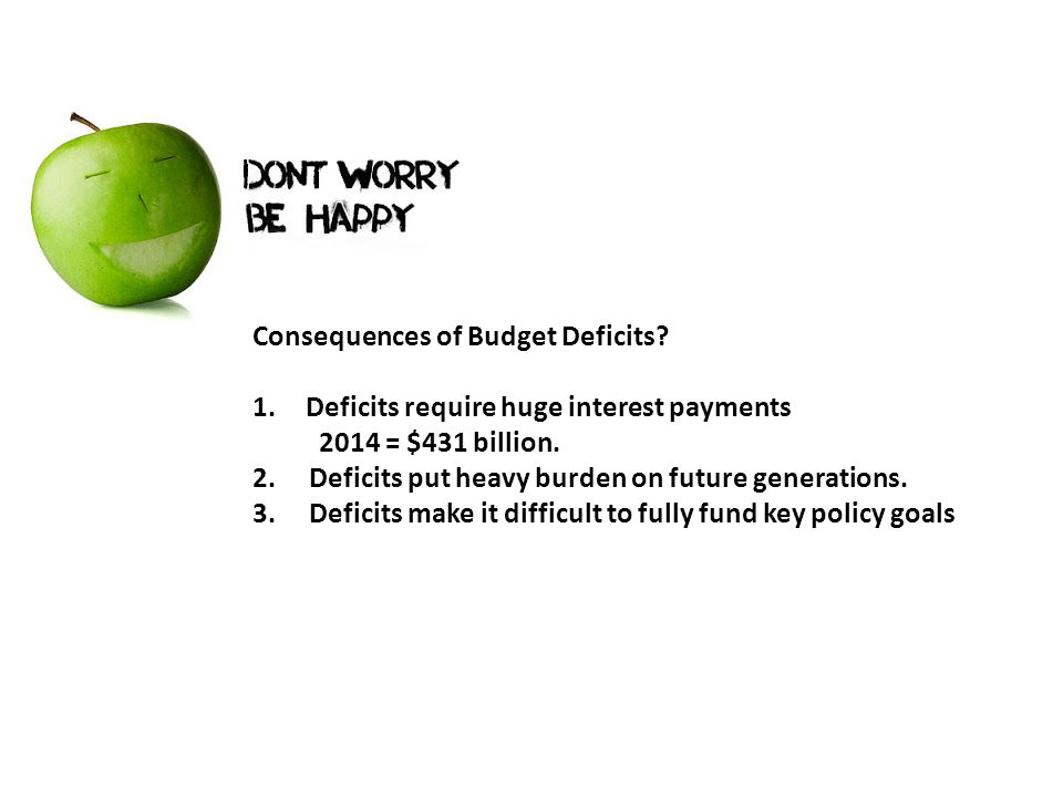 Consequences of Budget Deficits. 1.Deficits require huge interest payments 2014 = $431 billion.