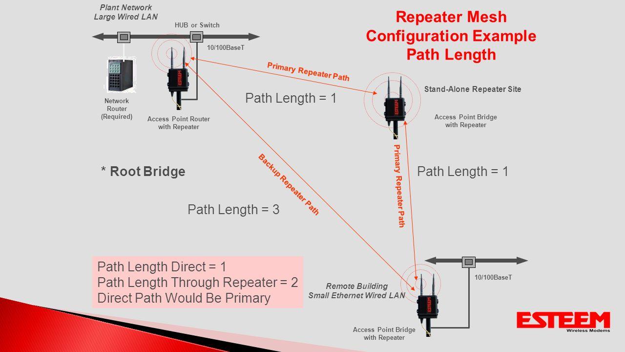 195eg Ethernet Wired Lan Wireless Setting Ip Address Network Diagram Bridge 55 Repeater