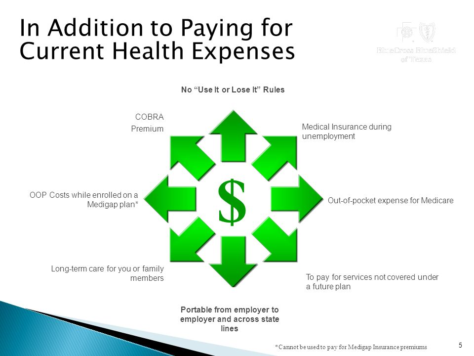 In Addition to Paying for Current Health Expenses To pay for services not covered under a future plan Portable from employer to employer and across state lines Long-term care for you or family members Out-of-pocket expense for Medicare OOP Costs while enrolled on a Medigap plan* Medical Insurance during unemployment No Use It or Lose It Rules COBRA Premium $ *Cannot be used to pay for Medigap Insurance premiums 5