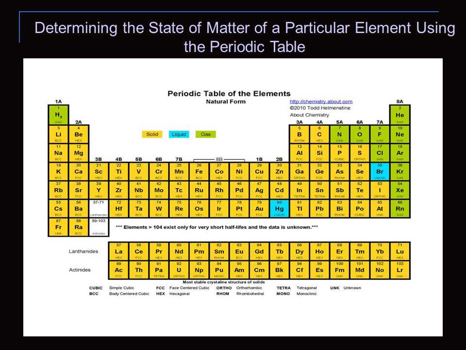 Determining the State of Matter of a Particular Element Using the Periodic Table