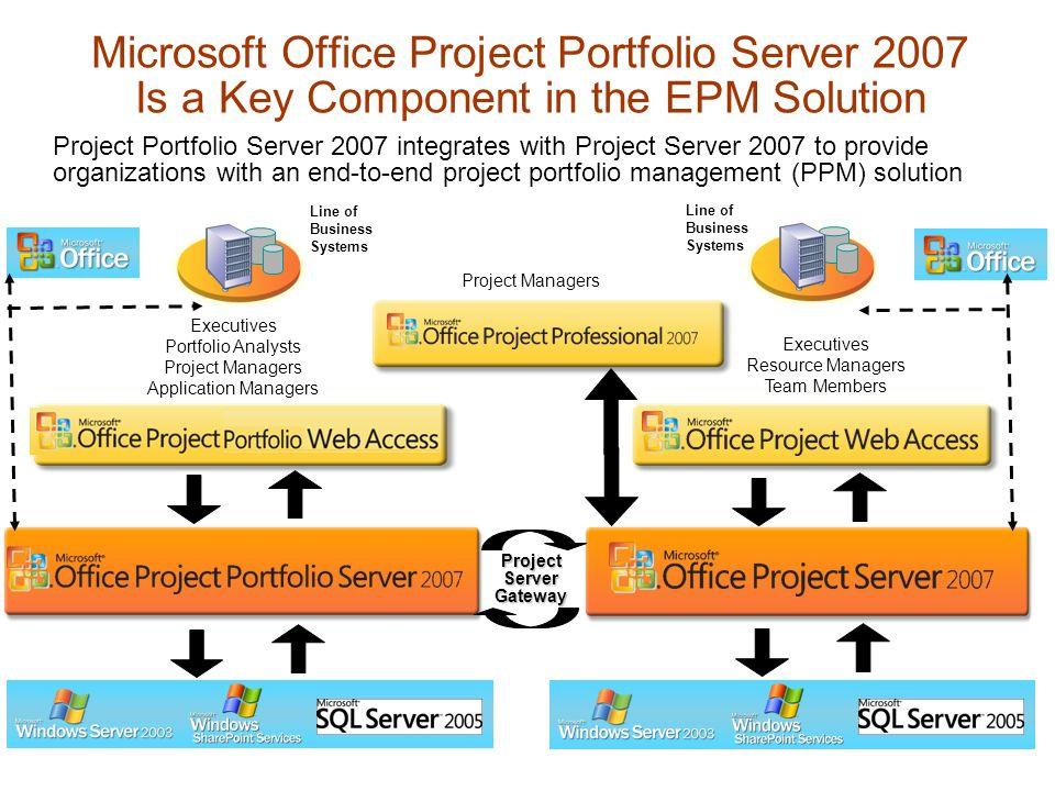 Microsoft Office Project Portfolio Server Ppt Download