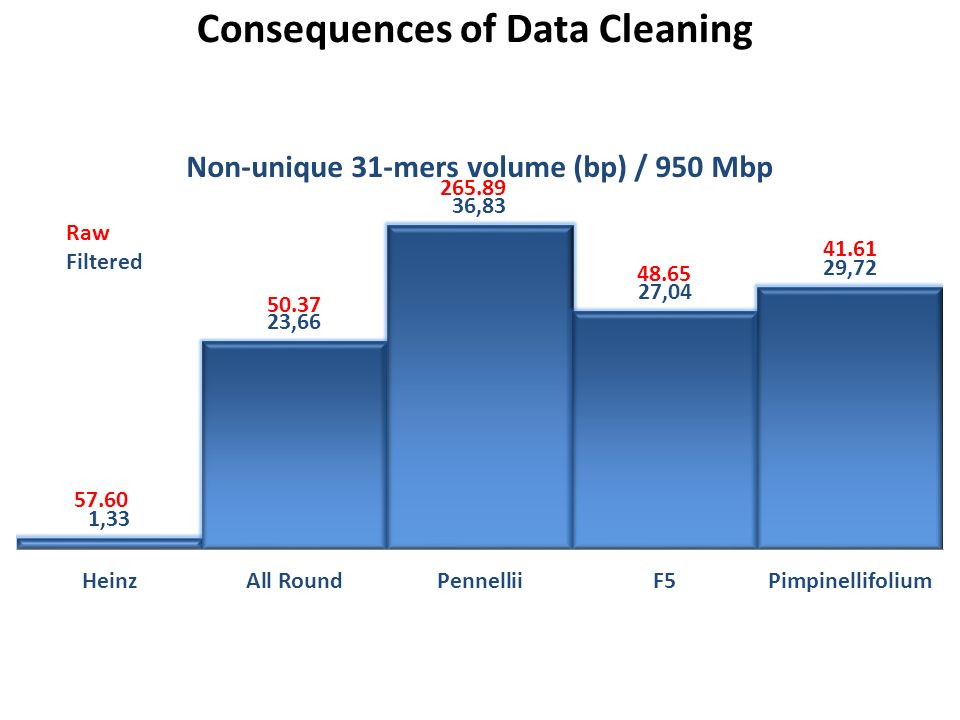 Raw Filtered Consequences of Data Cleaning