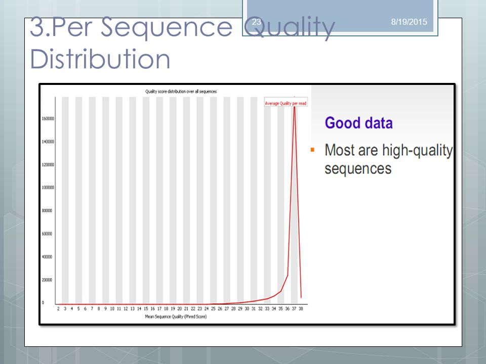 3.Per Sequence Quality Distribution 8/19/201523