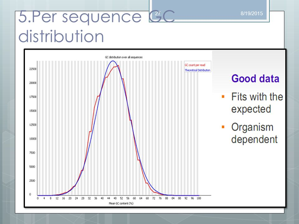 5.Per sequence GC distribution 8/19/201527
