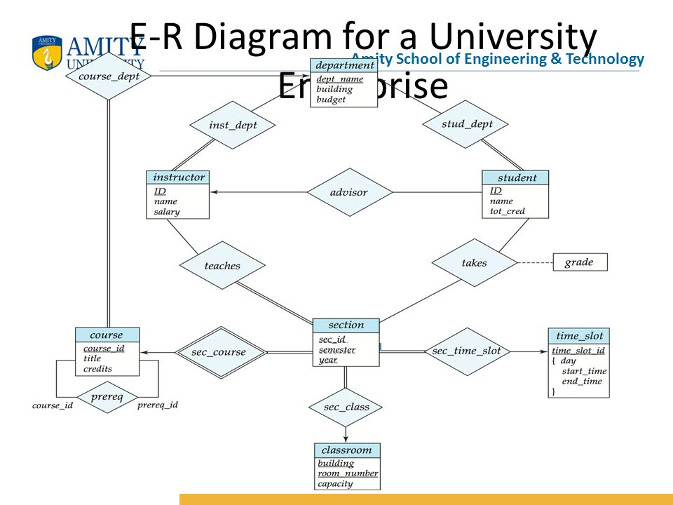 1 amity school of engineering & technology e-r diagram for a university  enterprise