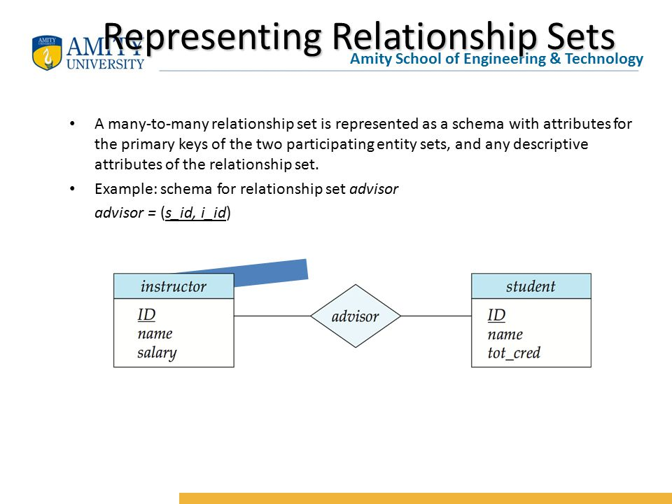 Amity School of Engineering & Technology Representing Relationship Sets A many-to-many relationship set is represented as a schema with attributes for the primary keys of the two participating entity sets, and any descriptive attributes of the relationship set.
