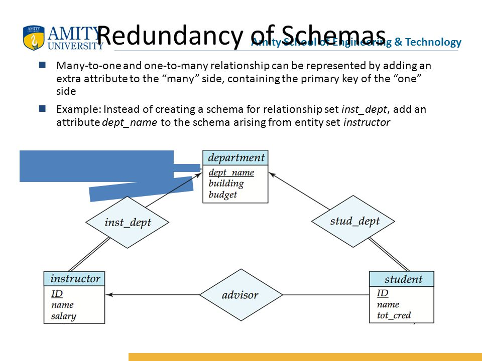 Amity School of Engineering & Technology Redundancy of Schemas n Many-to-one and one-to-many relationship can be represented by adding an extra attribute to the many side, containing the primary key of the one side n Example: Instead of creating a schema for relationship set inst_dept, add an attribute dept_name to the schema arising from entity set instructor