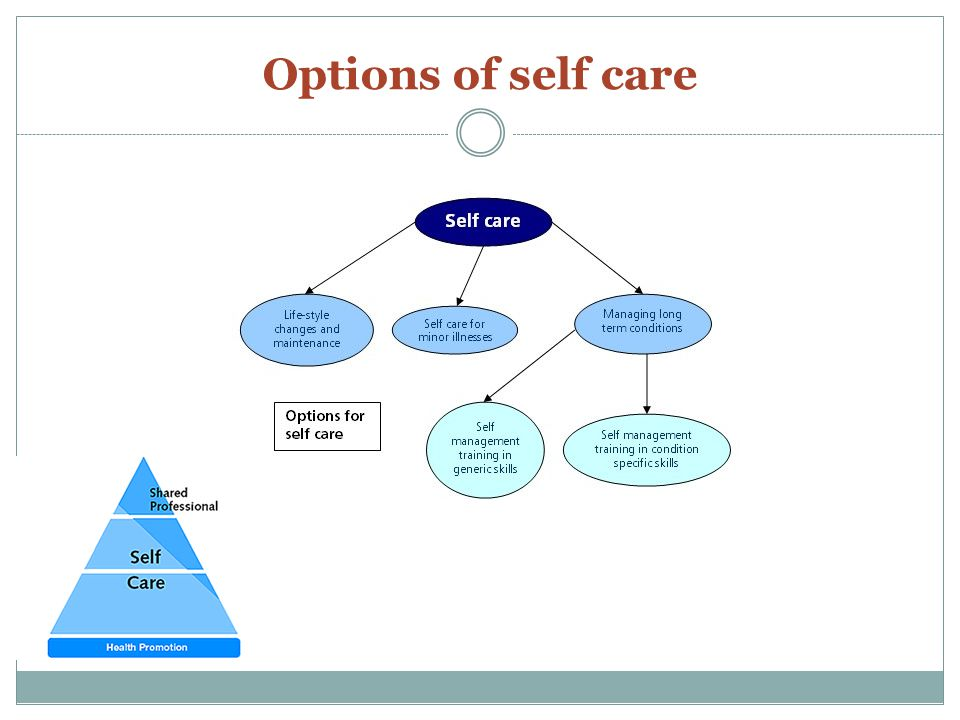 Options of self care