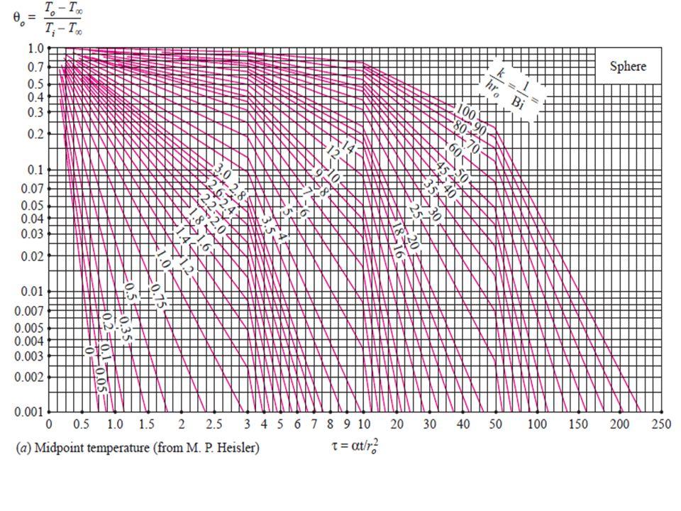Heisler Chart Pdf