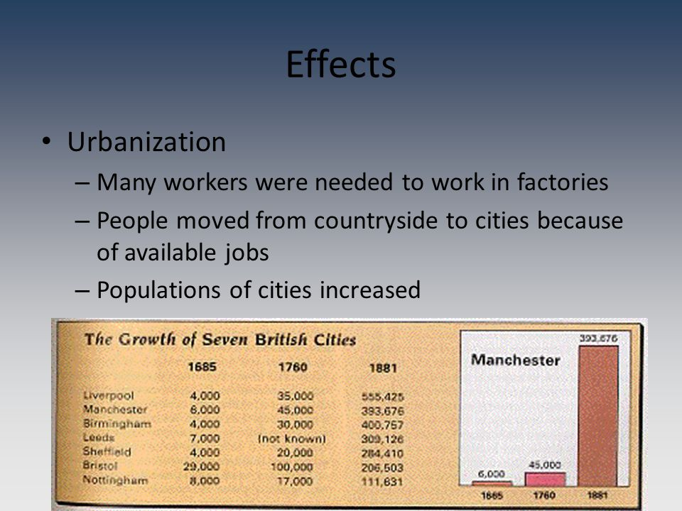 Effects Urbanization – Many workers were needed to work in factories – People moved from countryside to cities because of available jobs – Populations of cities increased