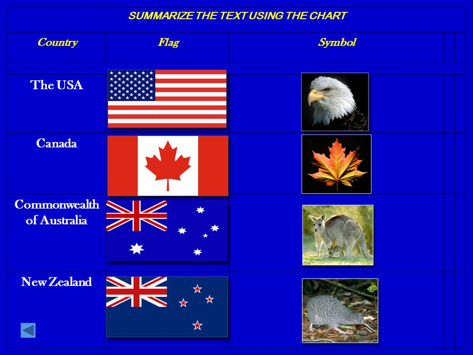 SUMMARIZE THE TEXT USING THE CHART CountryGeographical characteristics AreaPopulationCapitalPrincipal towns The USAin North America 9,364,000about 250 million Washington D.C New-York, Chicago, Los-Angeles Canadain North America 9,970,600about 30 million OttawaOttawa, Toronto The Common- wealth of Australia on the continent of Australia and a number of islands 7,682,000about 20 million CanberraSydney, Melbourne New Zealand on several large and many smaller islands 268,021about 4 million WellingtonAuckland, Nelson