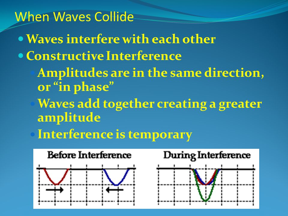 When Waves Collide Waves interfere with each other Constructive Interference Amplitudes are in the same direction, or in phase Waves add together creating a greater amplitude Interference is temporary