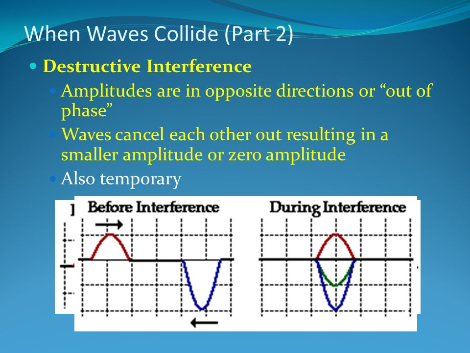 When Waves Collide (Part 2) Destructive Interference Amplitudes are in opposite directions or out of phase Waves cancel each other out resulting in a smaller amplitude or zero amplitude Also temporary