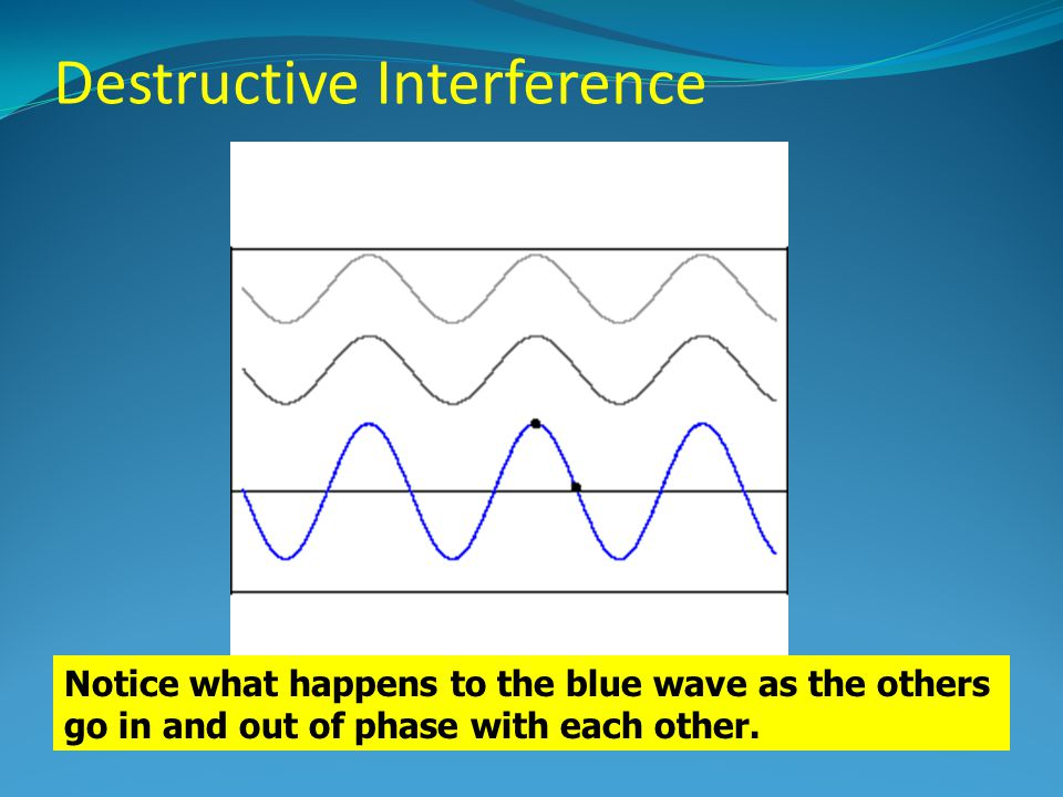 Destructive Interference Notice what happens to the blue wave as the others go in and out of phase with each other.