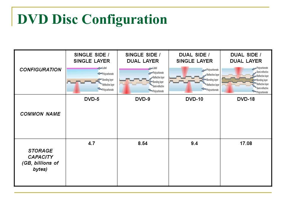 DVD Vs. CD ECE-E443 Joshua Nguyen. Presentation Agenda Compare DVD ...