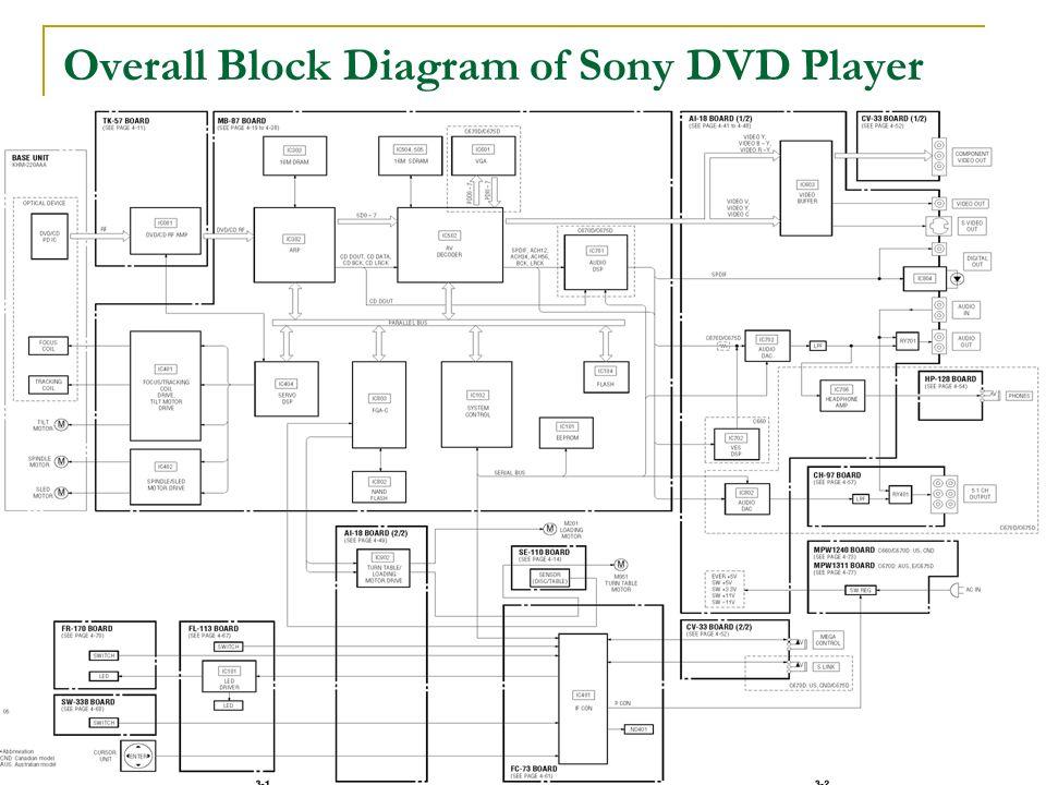 Dvd vs cd ece e443 joshua nguyen presentation agenda compare dvd 8 overall ccuart Images