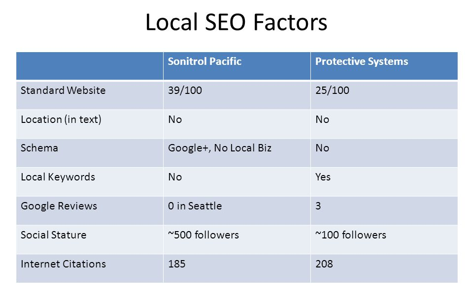 Digital Marketing Strategy © 2012 Odd Dog Media 174 Roy St, Suite C, Seattle Local SEO Factors Sonitrol PacificProtective Systems Standard Website39/10025/100 Location (in text)No SchemaGoogle+, No Local BizNo Local KeywordsNoYes Google Reviews0 in Seattle3 Social Stature~500 followers~100 followers Internet Citations185208