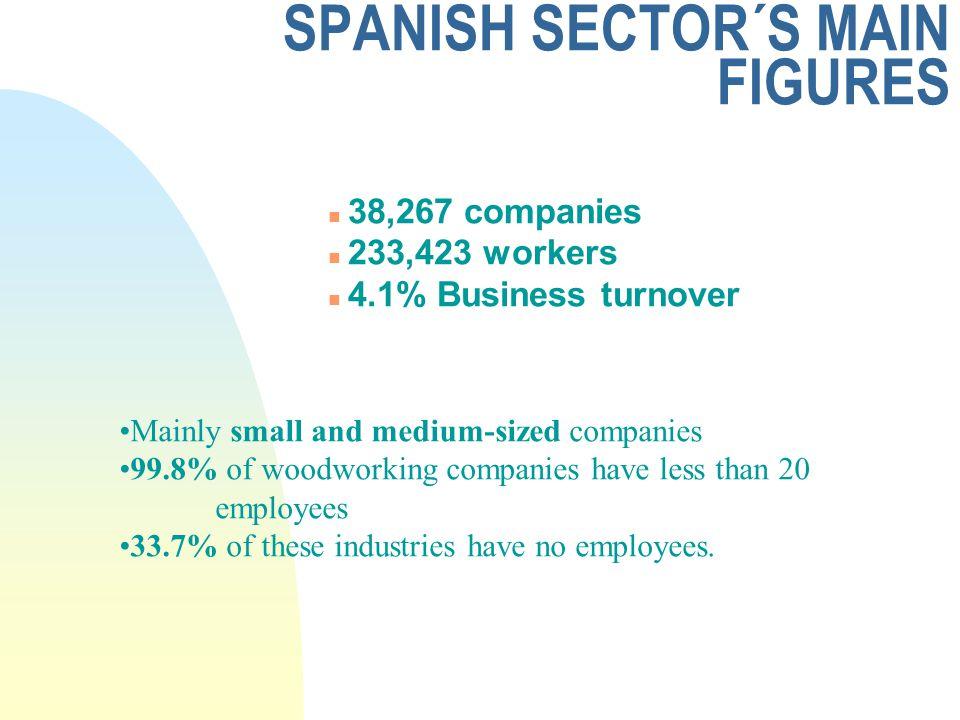 Confemadera Spanish Confederation Of Woodworking Industries Pilar