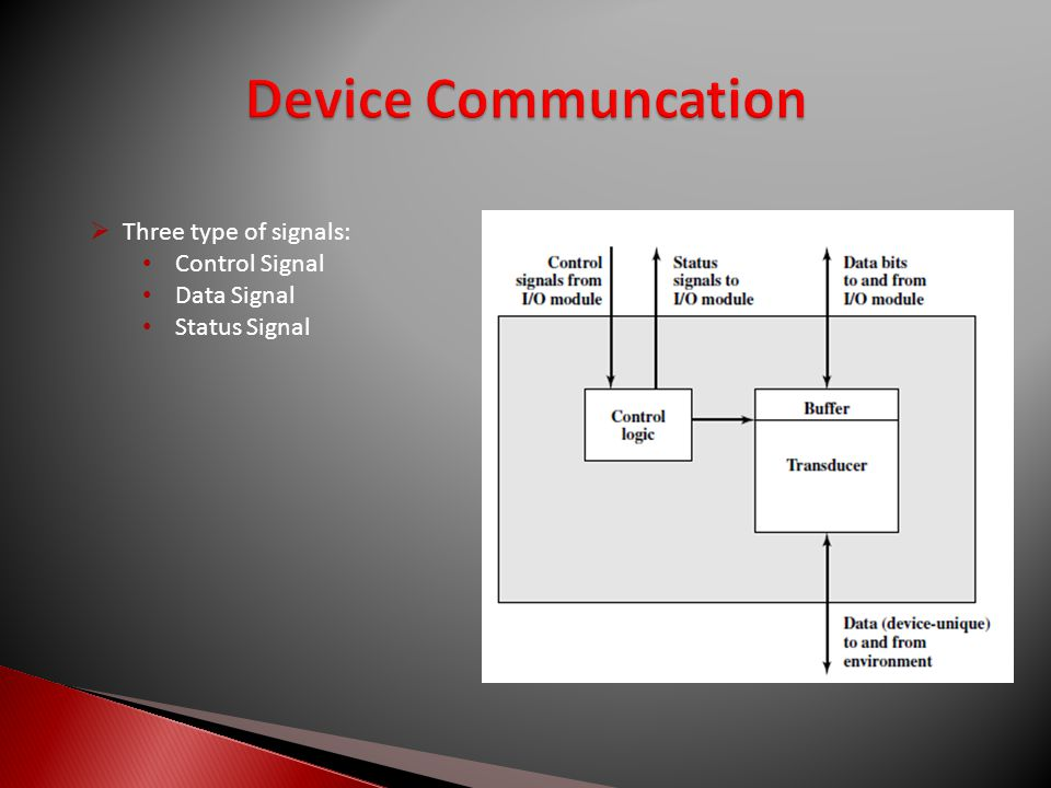  Three type of signals: Control Signal Data Signal Status Signal