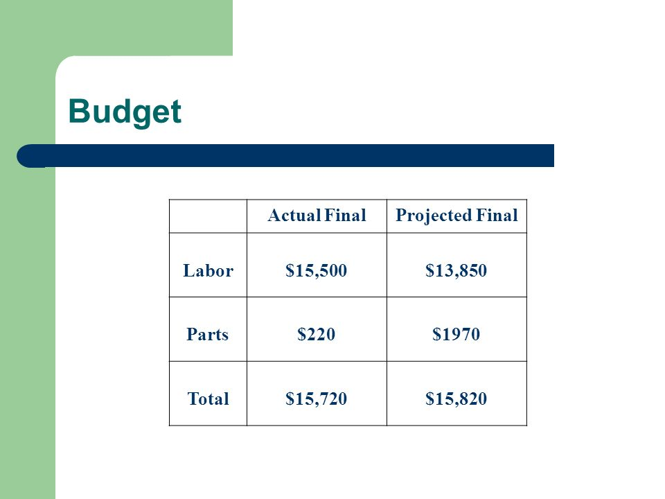 Budget Actual FinalProjected Final Labor$15,500$13,850 Parts$220$1970 Total$15,720$15,820