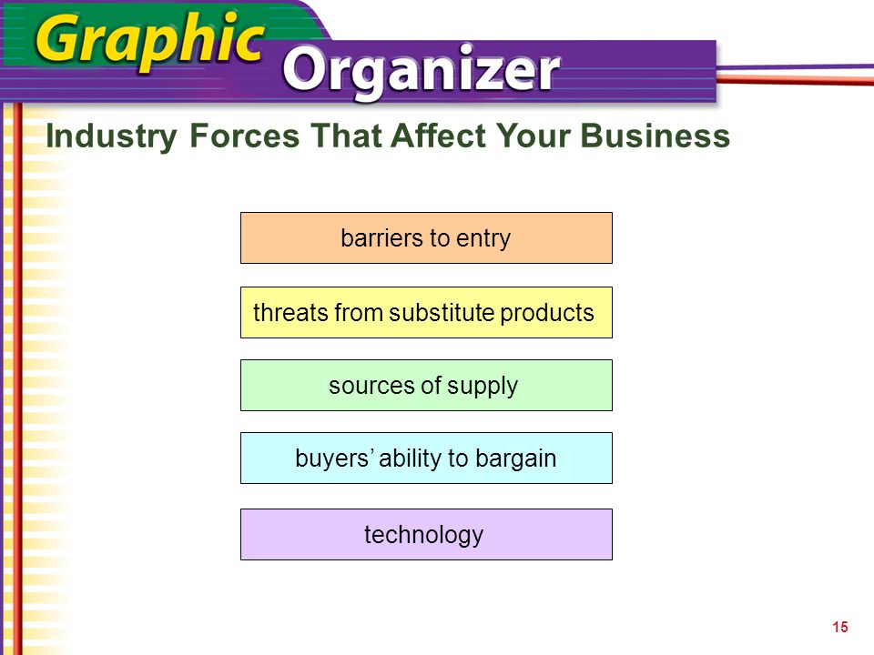 Industry Forces That Affect Your Business 15 barriers to entry threats from substitute products sources of supply buyers' ability to bargain technology