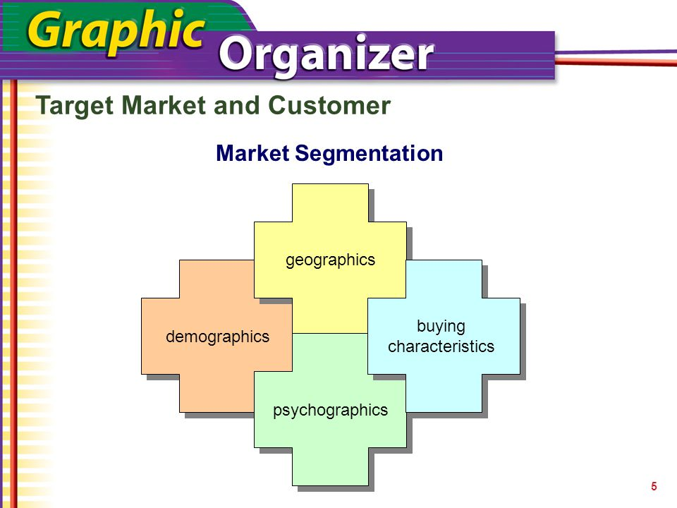 Target Market and Customer 5 Market Segmentation demographics geographics psychographics buying characteristics