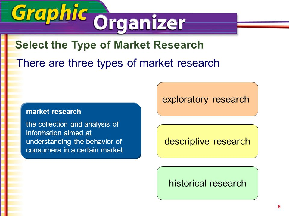 Select the Type of Market Research 8 There are three types of market research exploratory research descriptive research historical research market research the collection and analysis of information aimed at understanding the behavior of consumers in a certain market