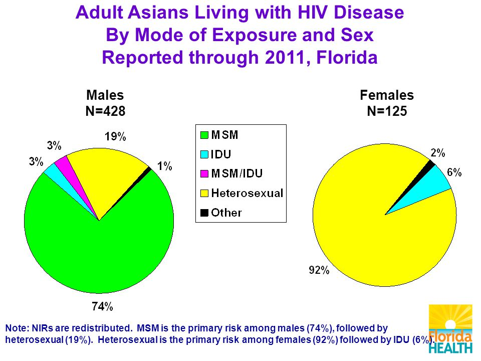 Males N=428 Females N=125 Adult Asians Living with HIV Disease By Mode of Exposure and Sex Reported through 2011, Florida Note: NIRs are redistributed.