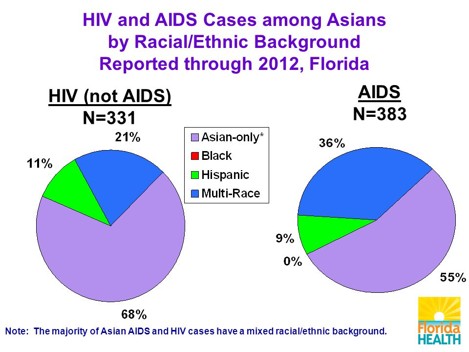 AIDS N=383 HIV (not AIDS) N=331 HIV and AIDS Cases among Asians by Racial/Ethnic Background Reported through 2012, Florida Note: The majority of Asian AIDS and HIV cases have a mixed racial/ethnic background.