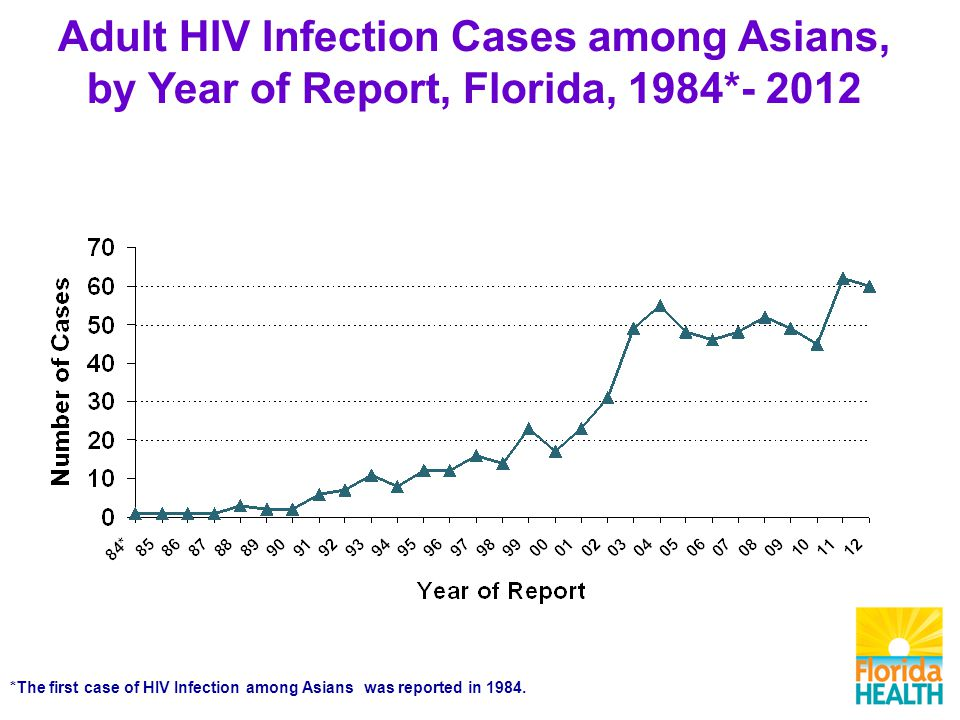 Adult HIV Infection Cases among Asians, by Year of Report, Florida, 1984* *The first case of HIV Infection among Asians was reported in 1984.
