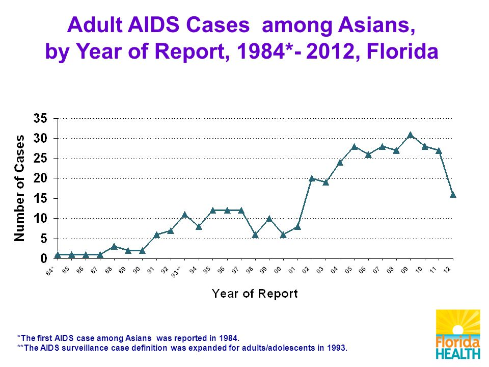Adult AIDS Cases among Asians, by Year of Report, 1984*- 2012, Florida *The first AIDS case among Asians was reported in 1984.