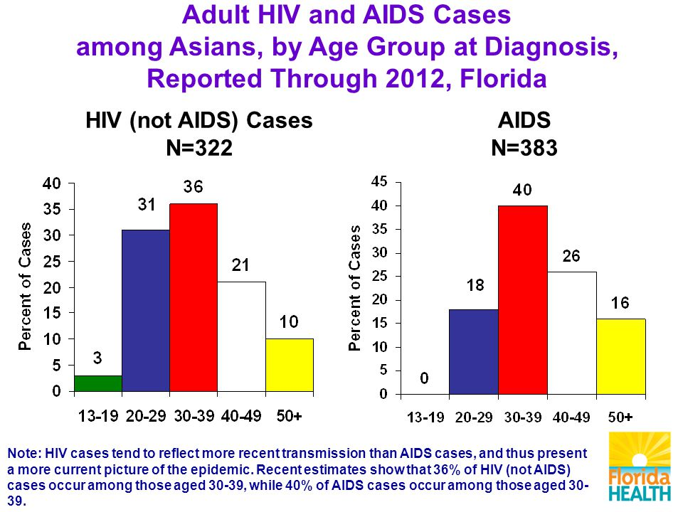 AIDS N=383 HIV (not AIDS) Cases N=322 Note: HIV cases tend to reflect more recent transmission than AIDS cases, and thus present a more current picture of the epidemic.