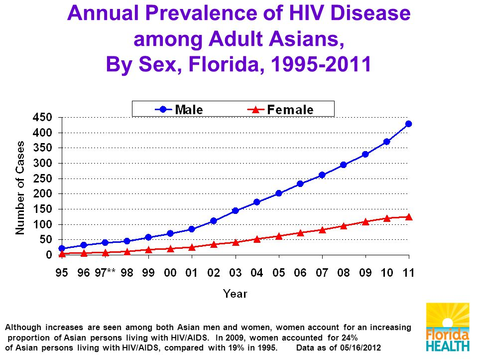 Annual Prevalence of HIV Disease among Adult Asians, By Sex, Florida, Although increases are seen among both Asian men and women, women account for an increasing proportion of Asian persons living with HIV/AIDS.