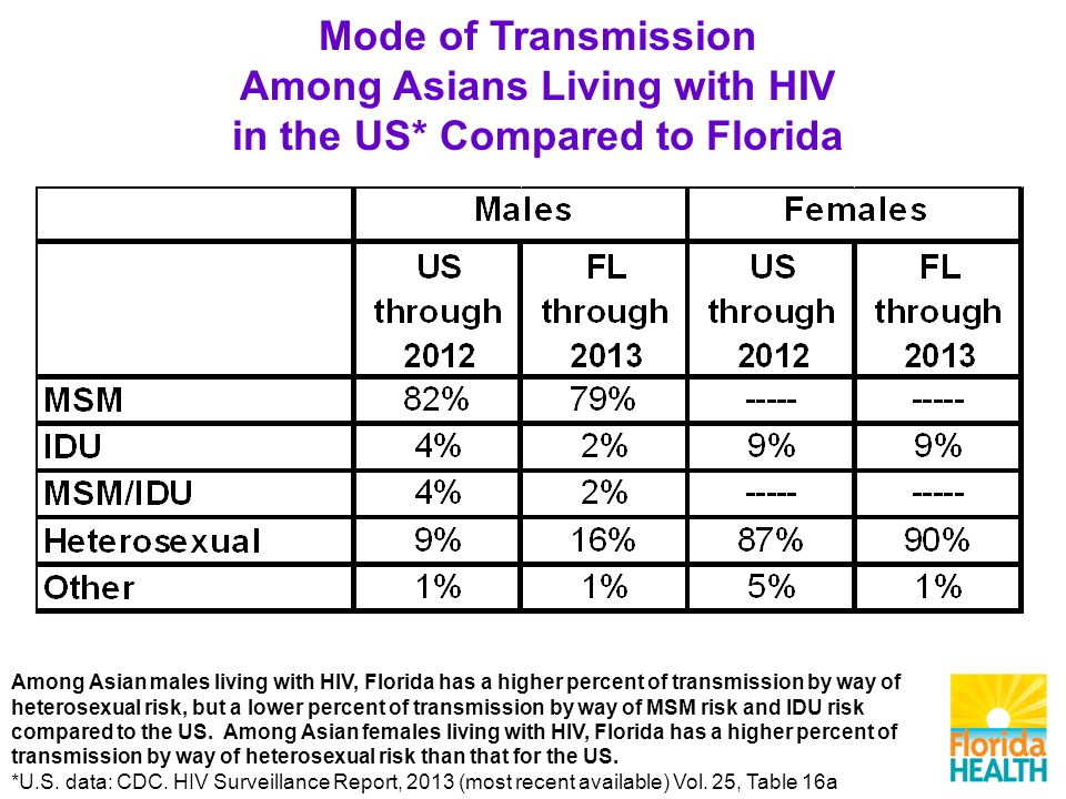 Mode of Transmission Among Asians Living with HIV in the US* Compared to Florida Among Asian males living with HIV, Florida has a higher percent of transmission by way of heterosexual risk, but a lower percent of transmission by way of MSM risk and IDU risk compared to the US.