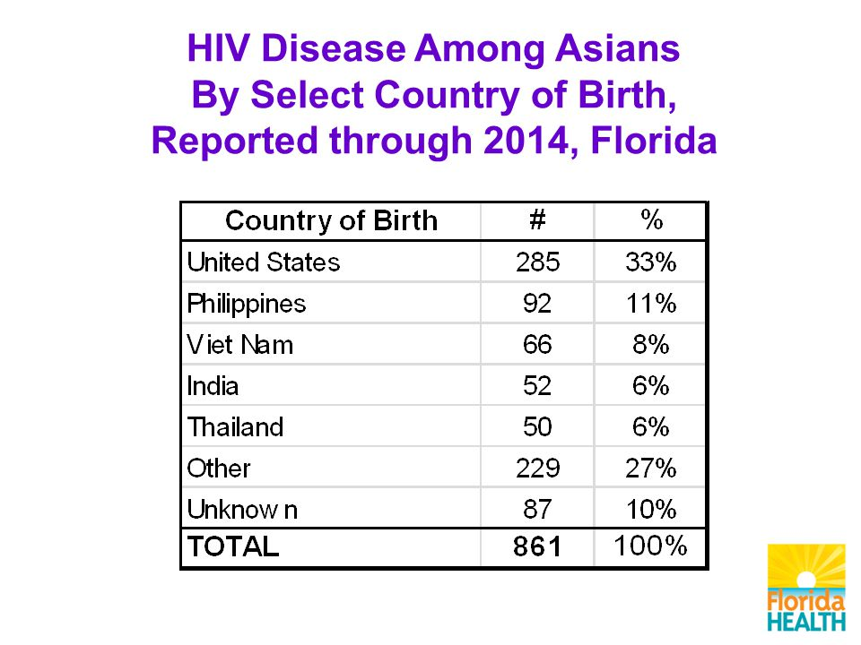 HIV Disease Among Asians By Select Country of Birth, Reported through 2014, Florida