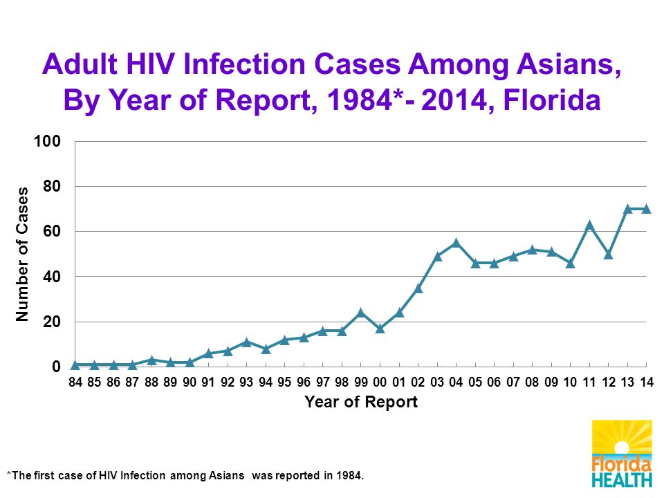 Adult HIV Infection Cases Among Asians, By Year of Report, 1984*- 2014, Florida *The first case of HIV Infection among Asians was reported in 1984.