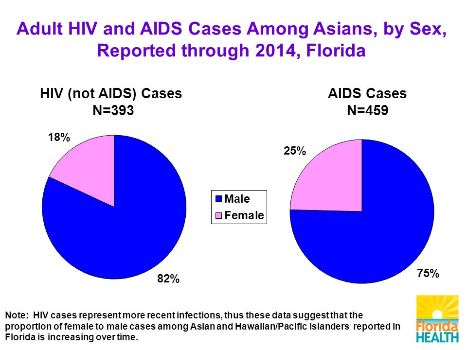 Adult HIV and AIDS Cases Among Asians, by Sex, Reported through 2014, Florida AIDS Cases N=459 HIV (not AIDS) Cases N=393 Note: HIV cases represent more recent infections, thus these data suggest that the proportion of female to male cases among Asian and Hawaiian/Pacific Islanders reported in Florida is increasing over time.