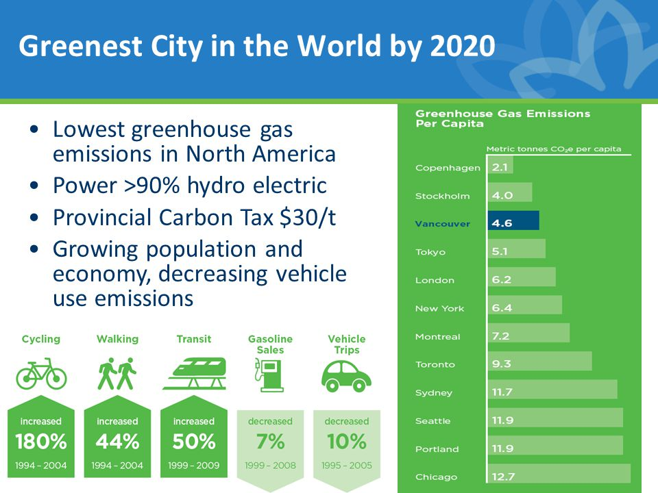 4 Lowest greenhouse gas emissions in North America Power >90% hydro electric Provincial Carbon Tax $30/t Growing population and economy, decreasing vehicle use emissions Greenest City in the World by 2020
