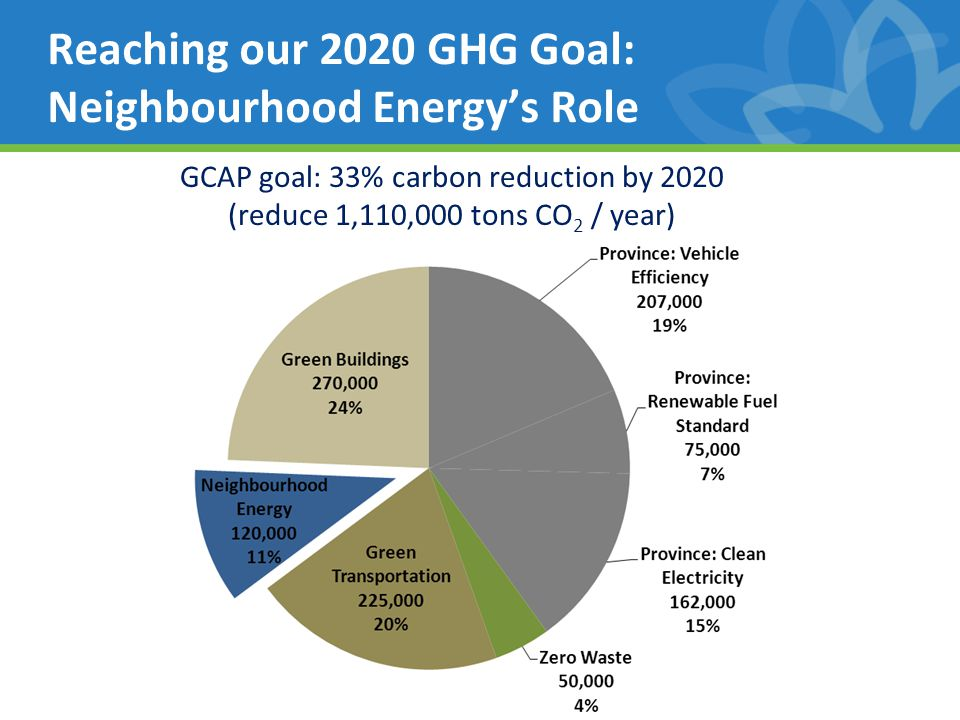 Reaching our 2020 GHG Goal: Neighbourhood Energy's Role 9 GCAP goal: 33% carbon reduction by 2020 (reduce 1,110,000 tons CO 2 / year)